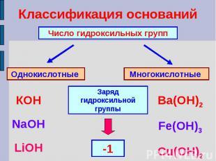 Классификация основанийЧисло гидроксильных группОднокислотные Многокислотные Зар