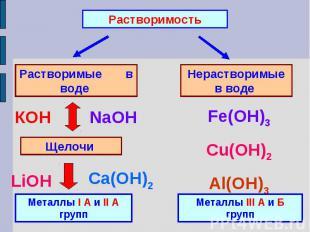 РастворимостьРастворимые в воде Нерастворимые в воде Металлы I А и II А группМет
