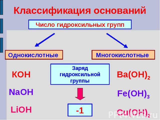 Классификация основанийЧисло гидроксильных группОднокислотные Многокислотные Заряд гидроксильной группыКОНNaOHLiOHBa(ОН)2Fe(OH)3Cu(OH)2
