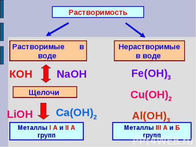 РастворимостьРастворимые в воде Нерастворимые в воде Металлы I А и II А группМеталлы III А и Б групп