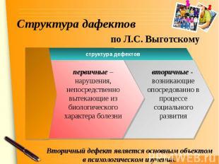 Структура дафектов по Л.С. ВыготскВторичный дефект является основным объектом в