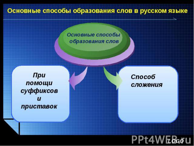 Основные способы образования слов в русском языкеОсновные способы образования словПри помощи суффиксов и приставокСпособ сложения