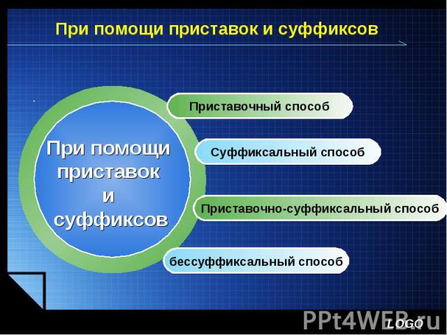 При помощи приставок и суффиксовПри помощи приставок и суффиксов