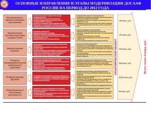 ОСНОВНЫЕ НАПРАВЛЕНИЯ И ЭТАПЫ МОДЕРНИЗАЦИИ ДОСААФ РОССИИ НА ПЕРИОД ДО 2012 ГОДА