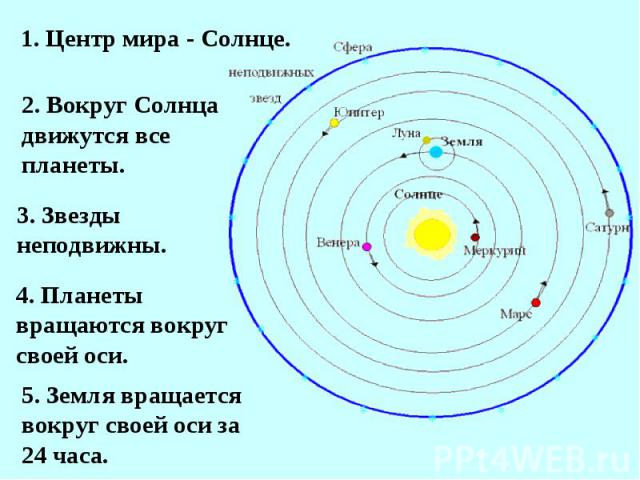 1. Центр мира - Солнце.2. Вокруг Солнца движутся все планеты.3. Звезды неподвижны.4. Планеты вращаются вокруг своей оси.5. Земля вращается вокруг своей оси за 24 часа.