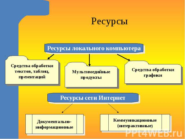 РесурсыСредства обработки текстов, таблиц, презентацийМультимедийные продуктыСредства обработки графикиДокументально-информационныеКоммуникационные(интерактивные)