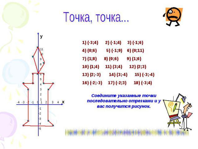 Точка, точка...1) (-3;4) 2) (-1;4) 3) (-1;6) 4) (0;6) 5) (-1;9) 6) (0;11)7) (1;8) 8) (0;6) 9) (1;6)10) (1;4) 11) (3;4) 12) (2;3)13) (2;-3) 14) (3;-4) 15) (-3;-4)16) (-2;-3) 17) (-2;3) 18) (-3;4)Соедините указанные точки последовательно отрезками и у…