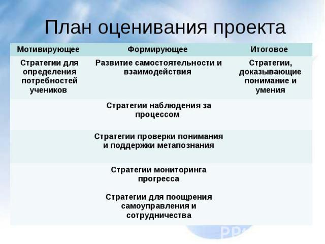 План оценивания проекта