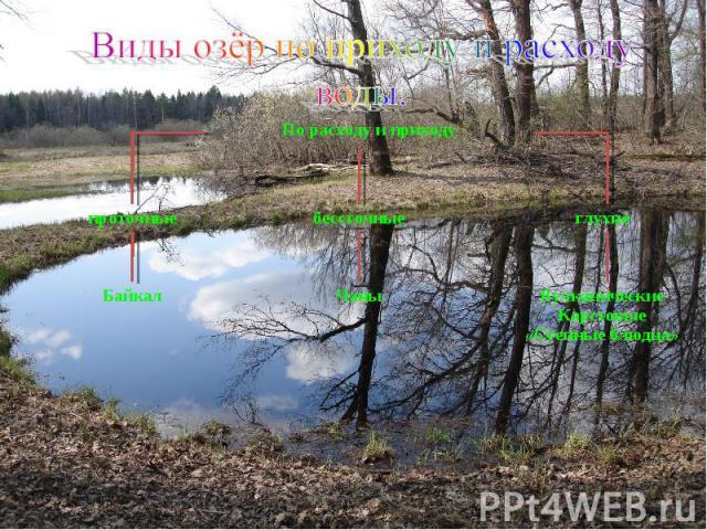 Виды озёр по приходу и расходу воды.