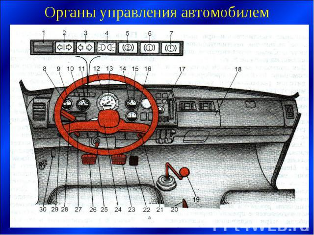 Органы управления автомобилем