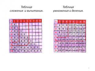 Таблица сложения и вычитания. Таблицаумножения и деления.