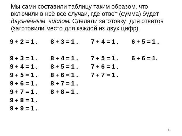 Мы сами составили таблицу таким образом, что включили в неё все случаи, где ответ (сумма) будет двузначным числом. Сделали заготовку для ответов (заготовили место для каждой из двух цифр).