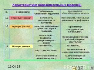 Характеристики образовательных моделей.