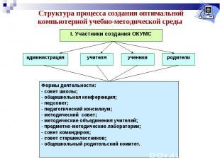Структура процесса создания оптимальной компьютерной учебно-методической среды Ф