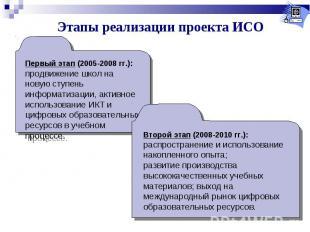 Этапы реализации проекта ИСОПервый этап (2005-2008 гг.): продвижение школ на нов