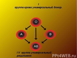 Iгруппа крови универсальный донор.I V группа универсальный реципиент