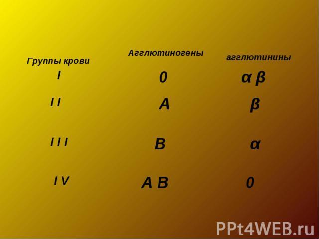 Группы кровиАгглютиногеныагглютинины