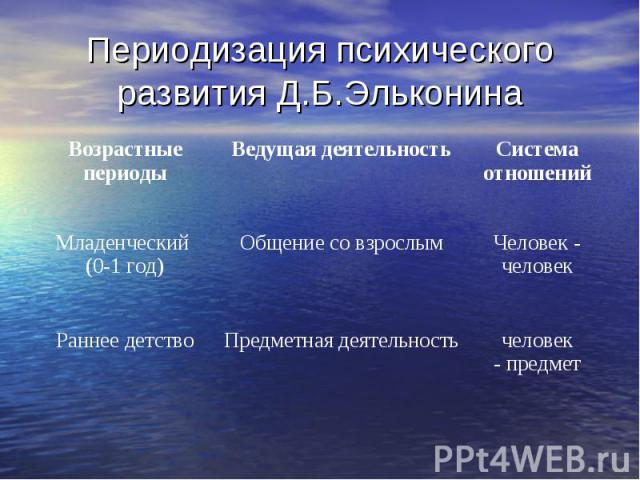 Периодизация психического развития Д.Б.Эльконина