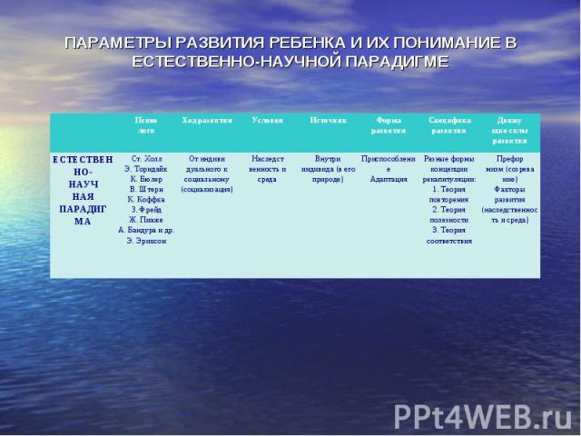 ПАРАМЕТРЫ РАЗВИТИЯ РЕБЕНКА И ИХ ПОНИМАНИЕ В ЕСТЕСТВЕННО-НАУЧНОЙ ПАРАДИГМЕ