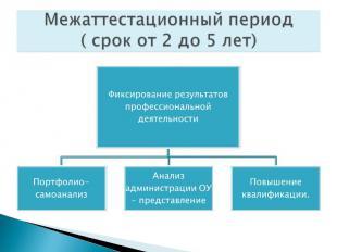 Межаттестационный период( срок от 2 до 5 лет)Фиксирование результатов профессион