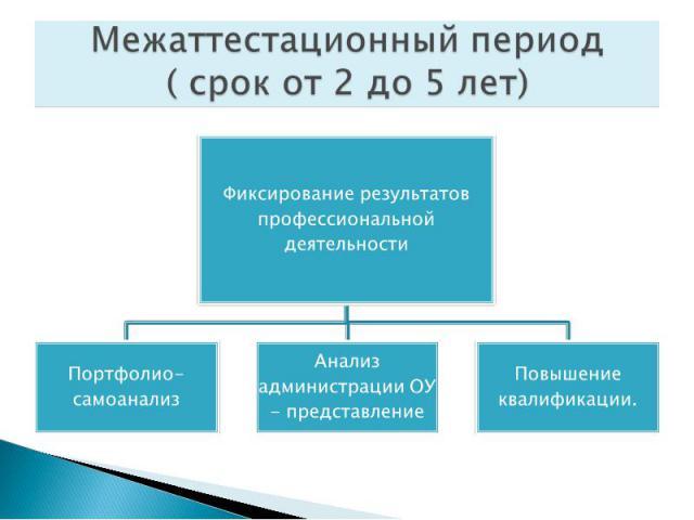 Межаттестационный период( срок от 2 до 5 лет)Фиксирование результатов профессиональной деятельностиПортфолио- самоанализАнализ администрации ОУ - представлениеПовышение квалификации.