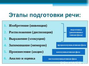 Этапы подготовки речи: Изобретение (инвенция)Расположение (диспозиция)Выражение