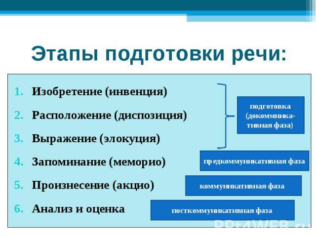 Этапы подготовки речи: Изобретение (инвенция)Расположение (диспозиция)Выражение (элокуция)Запоминание (меморио)Произнесение (акцио) Анализ и оценка