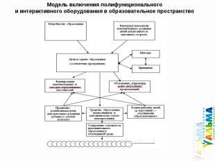 Модель включения полифункционального и интерактивного оборудования в образовател