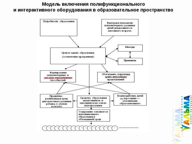 Модель включения полифункционального и интерактивного оборудования в образовательное пространство