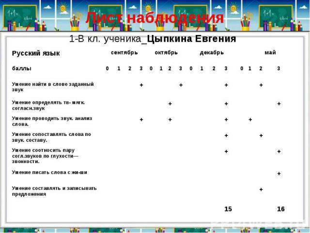 Лист наблюдения1-В кл. ученика_Цыпкина Евгения