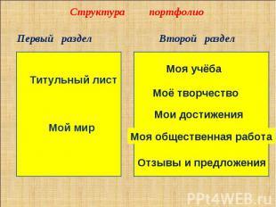 Структура портфолиоПервый раздел Титульный лист Мой мирВторой разделМоя учёбаМоё