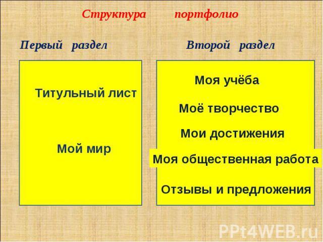 Структура портфолиоПервый раздел Титульный лист Мой мирВторой разделМоя учёбаМоё творчествоМои достиженияМоя общественная работаОтзывы и предложения