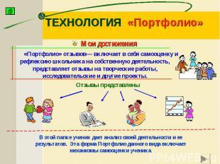 ТЕХНОЛОГИЯ «Портфолио» «Портфолио» отзывов— включает в себя самооценку и рефлекс