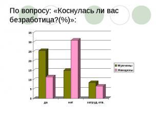 По вопросу: «Коснулась ли вас безработица?(%)»:
