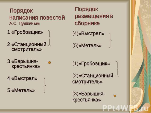 Порядок написания повестей А.С. Пушкиным 1 «Гробовщик» 2 «Станционный смотритель» 3 «Барышня-крестьянка» 4 «Выстрел» 5 «Метель»Порядокразмещения в сборнике(4)«Выстрел»(5)«Метель»(1)«Гробовщик»(2)«Станционный смотритель»(3)«Барышня-крестьянка»