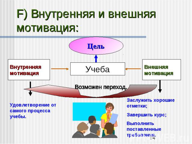 F) Внутренняя и внешняя мотивация:Удовлетворение от самого процесса учебы.Заслужить хорошие отметки;Завершить курс;Выполнить поставленные требования.
