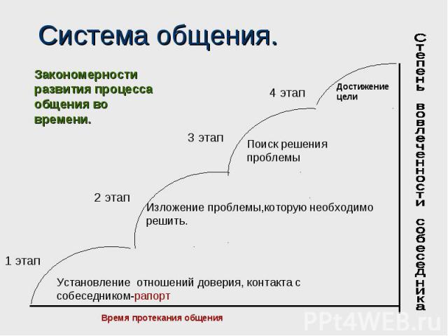 Система общения.Закономерности развития процесса общения во времени.