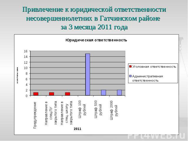 Привлечение к юридической ответственности несовершеннолетних в Гатчинском районе за 3 месяца 2011 года