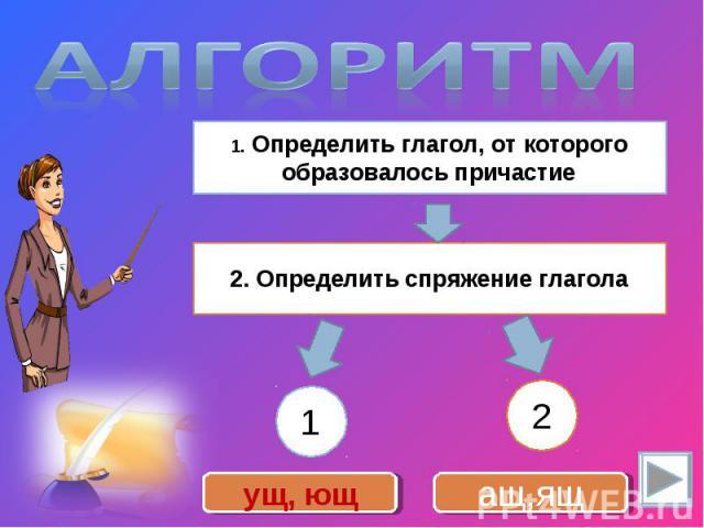 Алгоритм 1. Определить глагол, от которого образовалось причастие2. Определить спряжение глагола