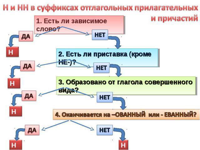Н и НН в суффиксах отглагольных прилагательных и причастий