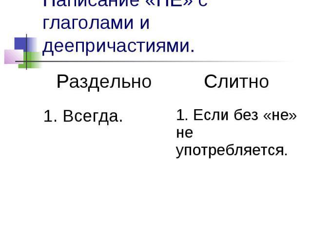 Написание «НЕ» с глаголами и деепричастиями.