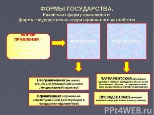 ФОРМЫ ГОСУДАРСТВА.Различают форму правления и форму государственно-территориальн