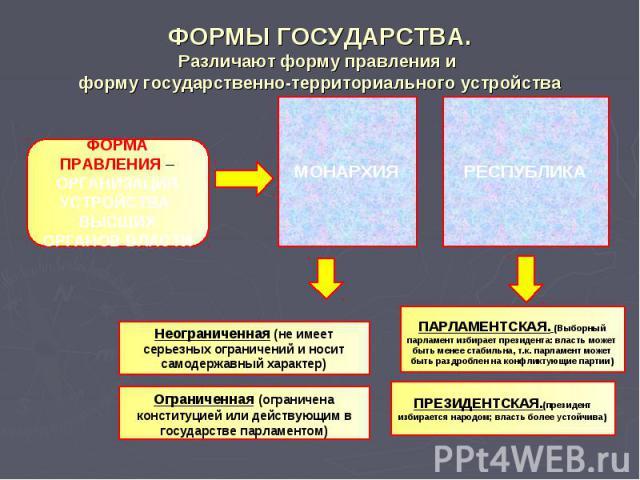 ФОРМЫ ГОСУДАРСТВА.Различают форму правления и форму государственно-территориального устройства