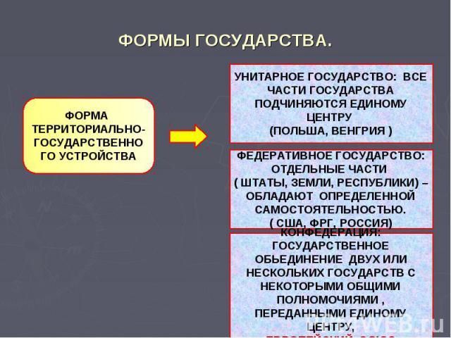 ФОРМЫ ГОСУДАРСТВА.ФОРМА ТЕРРИТОРИАЛЬНО- ГОСУДАРСТВЕННОГО УСТРОЙСТВАУНИТАРНОЕ ГОСУДАРСТВО: ВСЕ ЧАСТИ ГОСУДАРСТВА ПОДЧИНЯЮТСЯ ЕДИНОМУ ЦЕНТРУ (ПОЛЬША, ВЕНГРИЯ )ФЕДЕРАТИВНОЕ ГОСУДАРСТВО: ОТДЕЛЬНЫЕ ЧАСТИ ( ШТАТЫ, ЗЕМЛИ, РЕСПУБЛИКИ) – ОБЛАДАЮТ ОПРЕДЕЛЕННО…