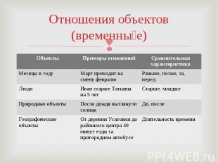 Отношения объектов(временные)