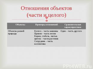 Отношения объектов(части и целого)