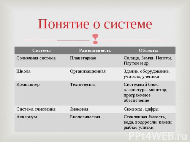 Понятие о системе