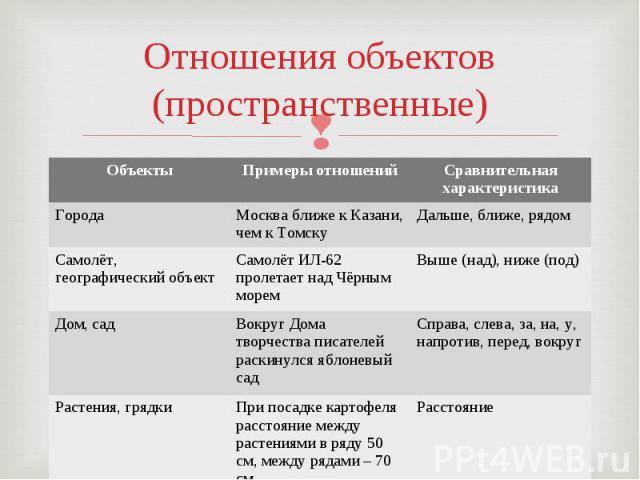 Отношения объектов(пространственные)