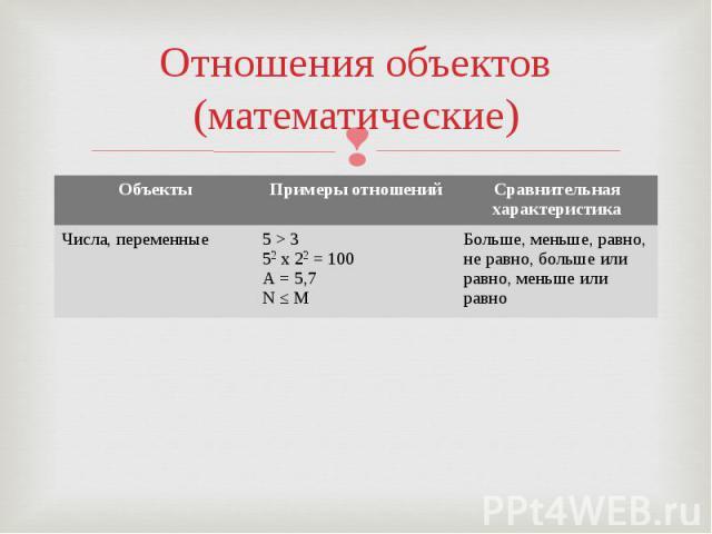 Отношения объектов(математические)