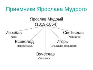 Приемники Ярослава Мудрого Ярослав Мудрый(1019-1054) Изяслав Святослав Киев Черн